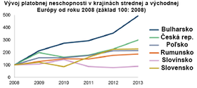 CEE Insolvency Report 2013: Increased insolvencies due to weak economic framework