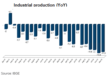 Brazil-Industrial-Production