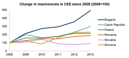 change-in-insolvencies