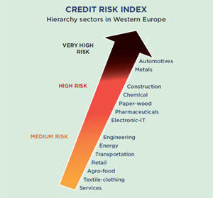 Coface+credit+risks+index