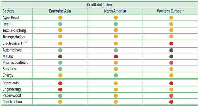 credit+risks+survey