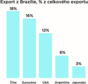 export_z_brazilie