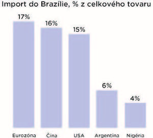 import_do_brazilie