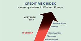 Coface quarterly credit risks survey: 14 sectors in three major regions of the world